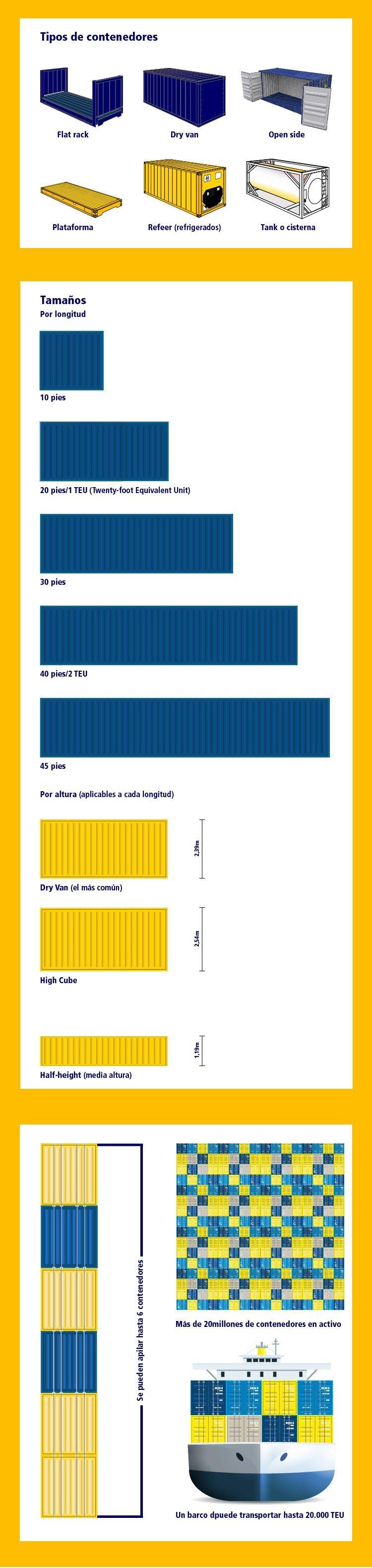 infografia contenedores maritimos tipologia tamaños y otros datos