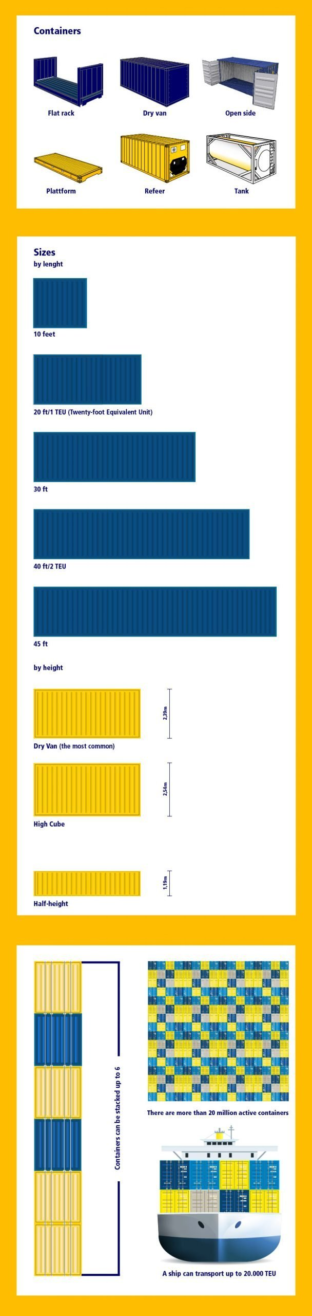 freight container infograph