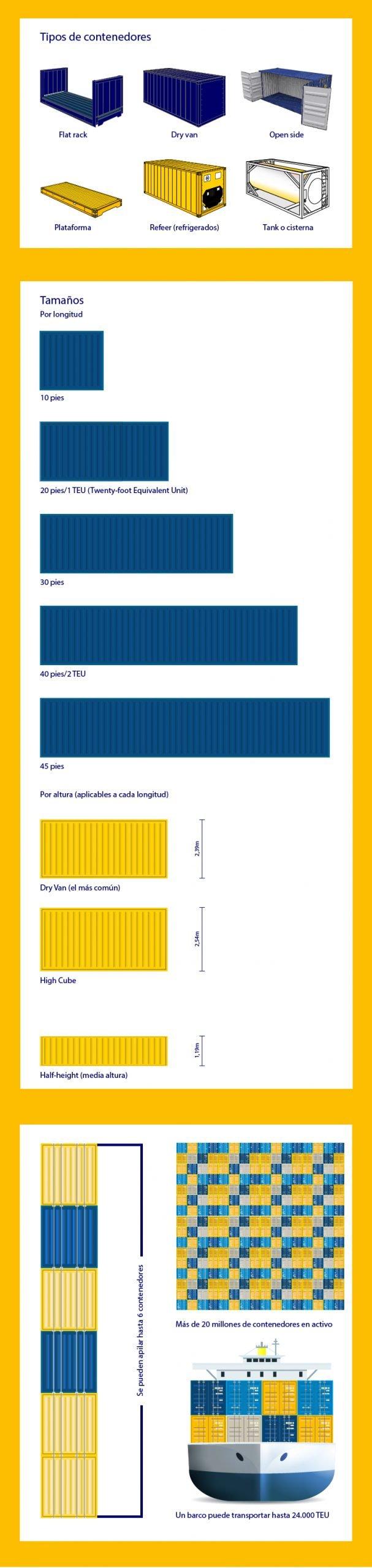 infografia-container-contenedor-teu