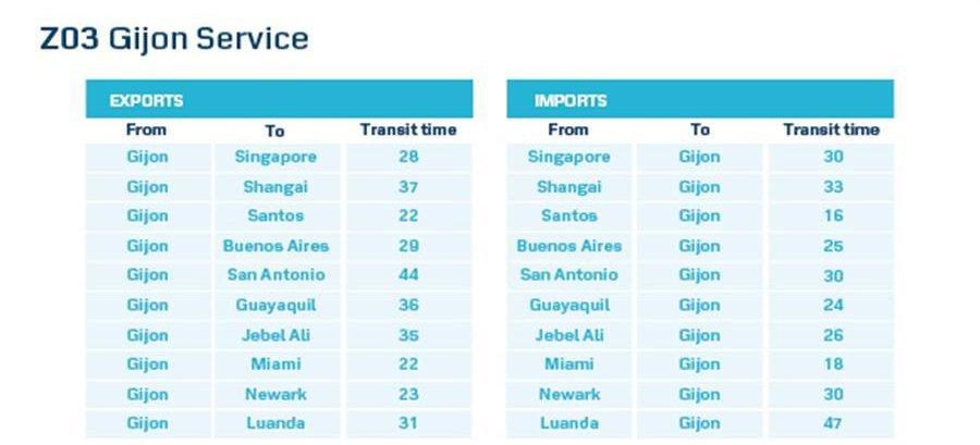 puerto-gijon-maersk-la-luna-shipping-tiempos-transito-puertos-mundo